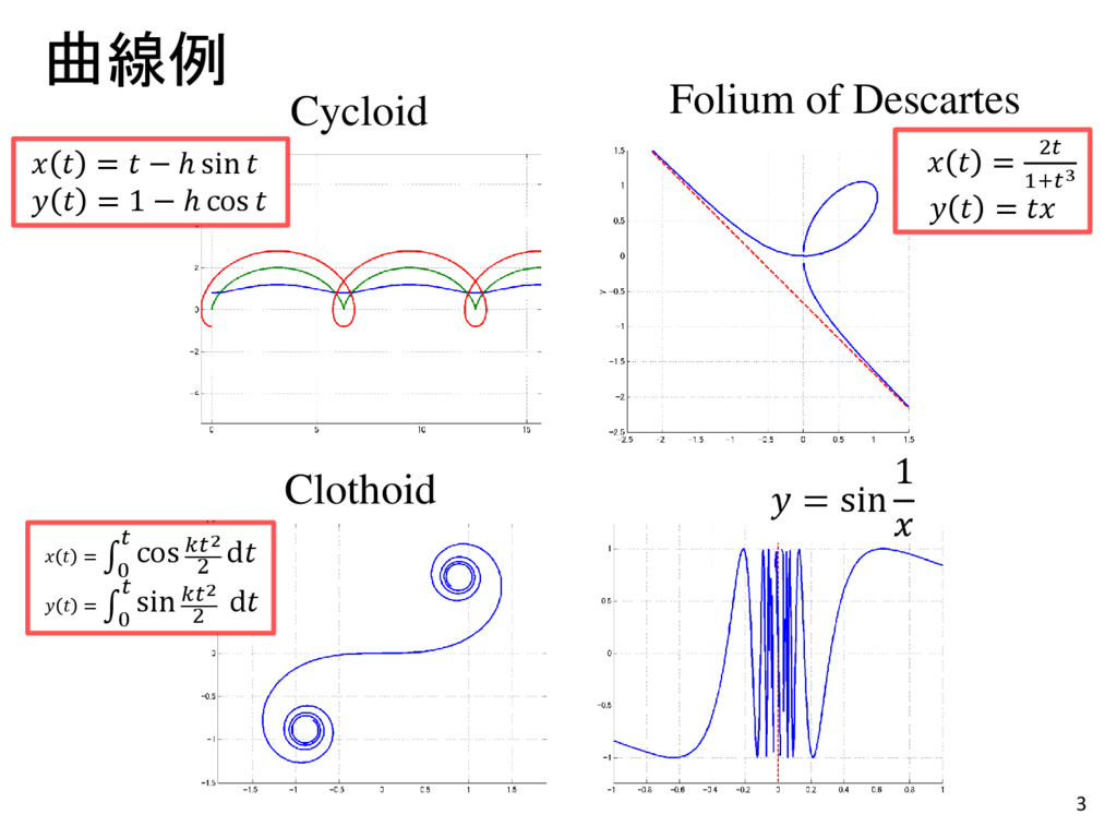 3 曲線例 Folium of Descartes Clothoid Cycloid   = ...