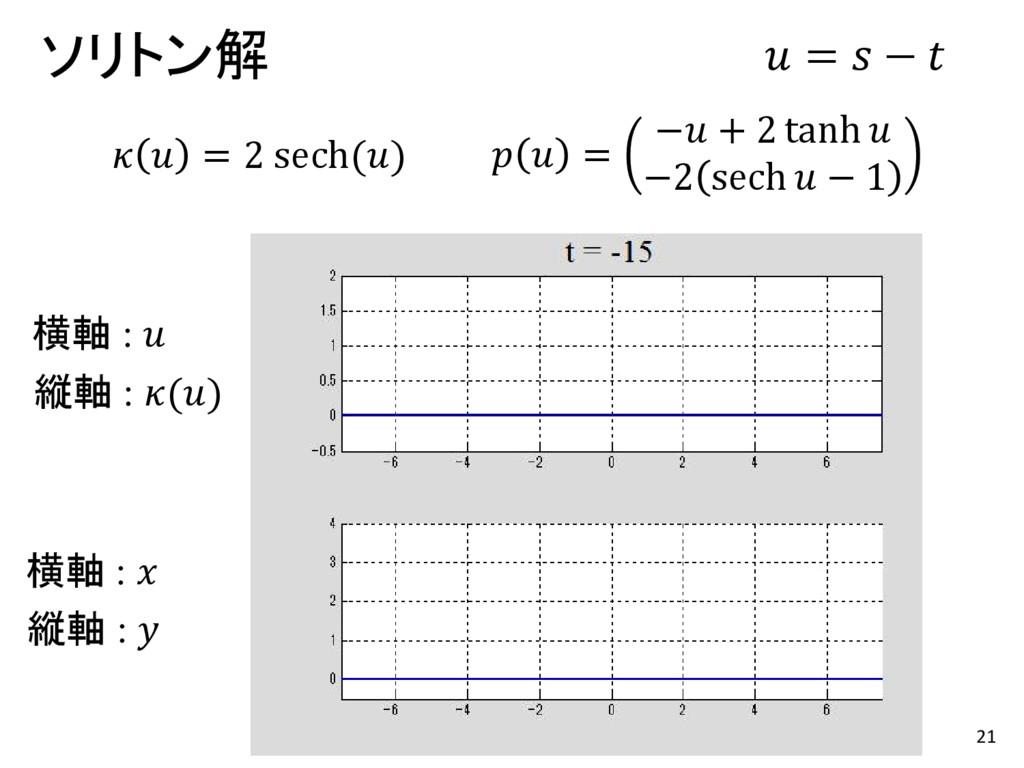 21 ソリトン解   = 2 sech()   = − + 2 tanh  −2 sech  ...