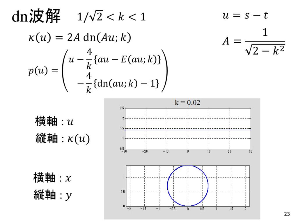 23 dn波解 1/ 2 <  < 1   = 2 dn ;    =  − 4   −  ;...