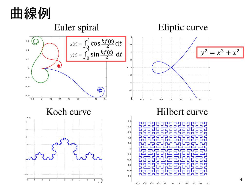 4 曲線例 Euler spiral Koch curve Hilbert curve Eli...