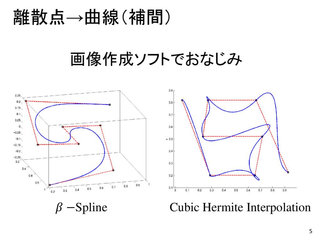 5 離散点→曲線(補間) Cubic Hermite Interpolation  −Spli...
