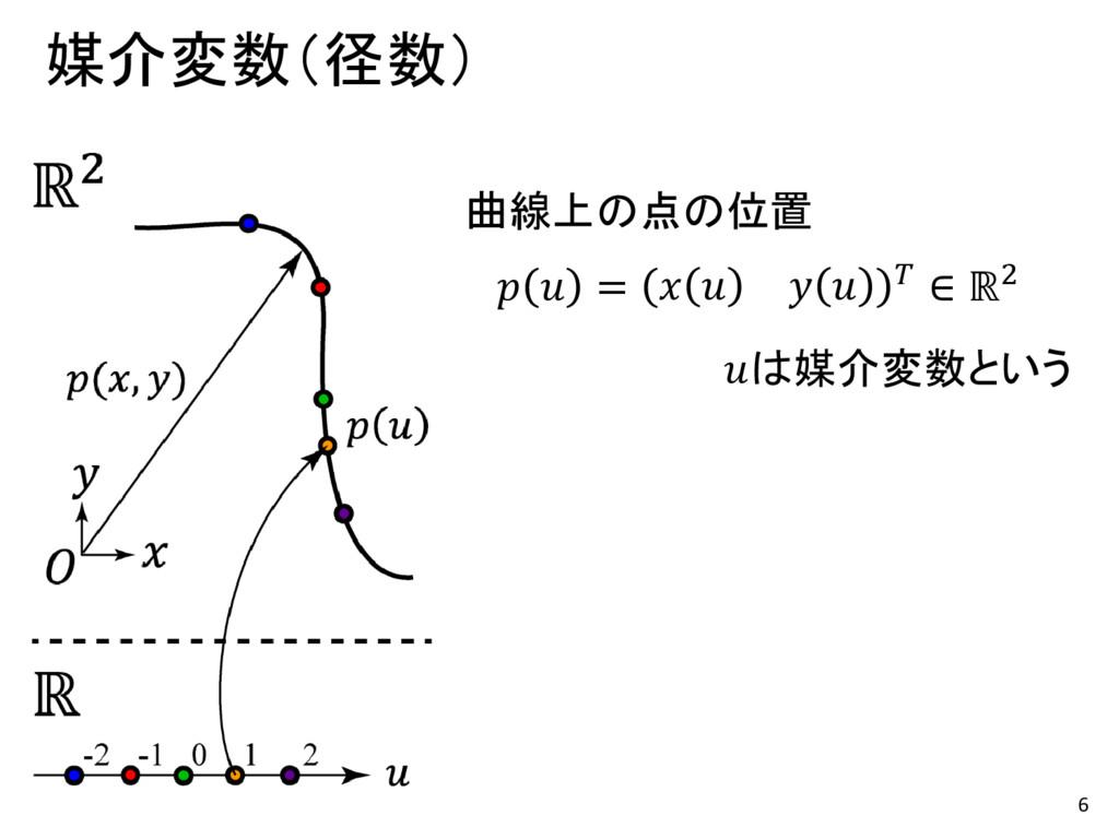 6 媒介変数(径数)   =      ∈ ℝ2 は媒介変数という 曲線上の点の位置