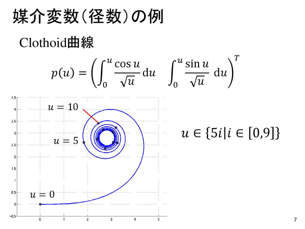 7 媒介変数(径数)の例   = 0  cos   d 0  sin   d  Clothoi...
