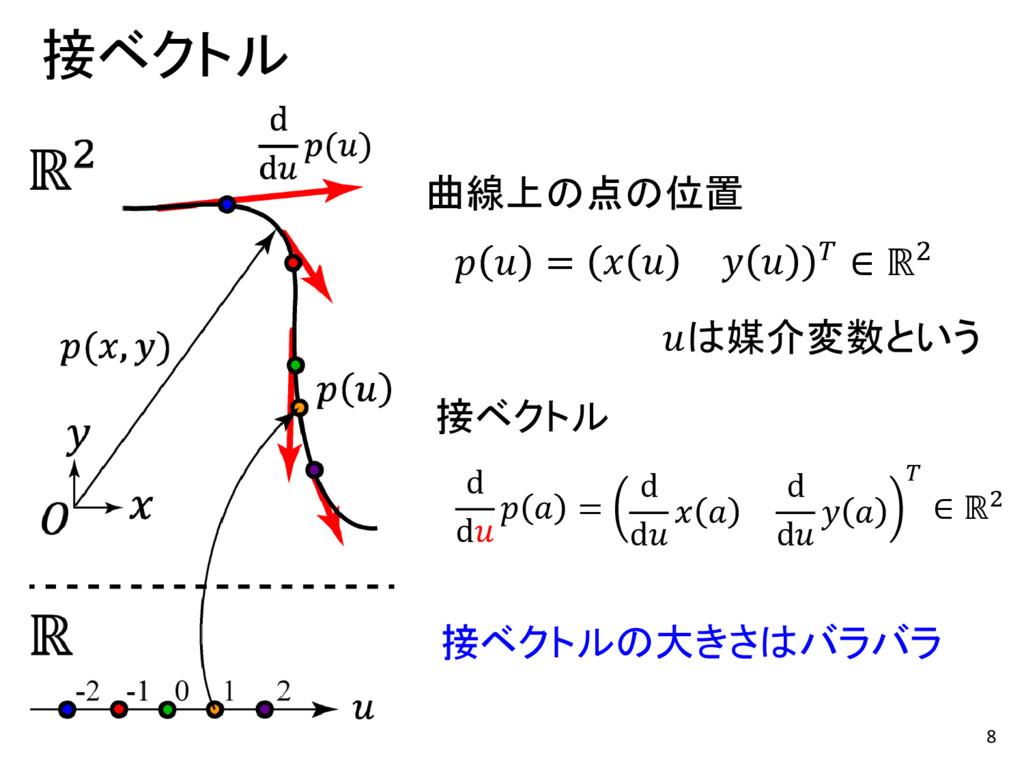 8 接ベクトル d d   = d d   d d    ∈ ℝ2 接ベクトル   =    ...