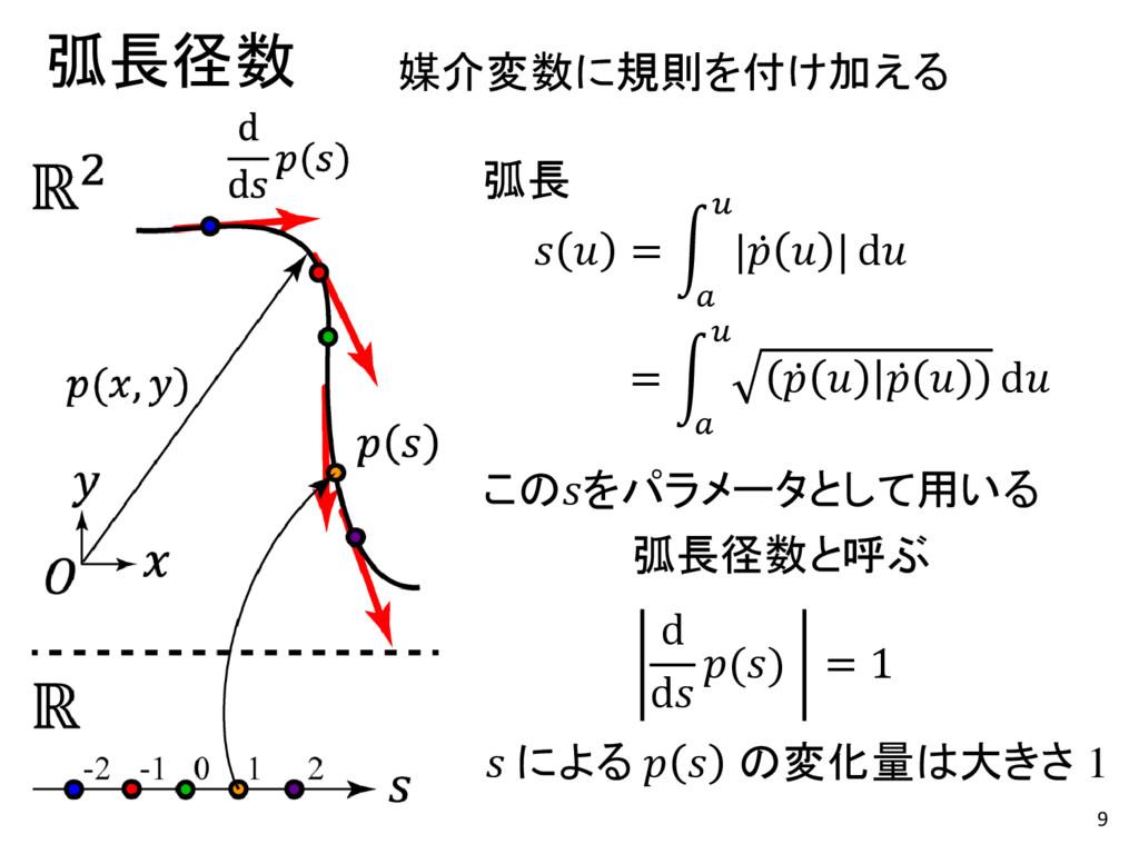 9 弧長径数 d d () = 1 媒介変数に規則を付け加える 弧長径数と呼ぶ   =   |...