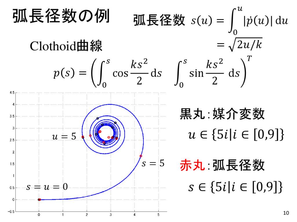 10 弧長径数の例   = 0  |   | d = 2/ 弧長径数   = 0  cos 2...