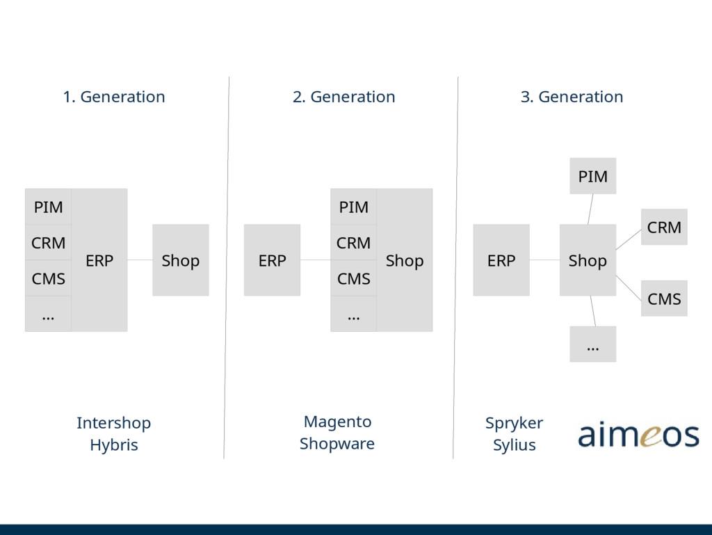 1. Generation 2. Generation 3. Generation ERP P...
