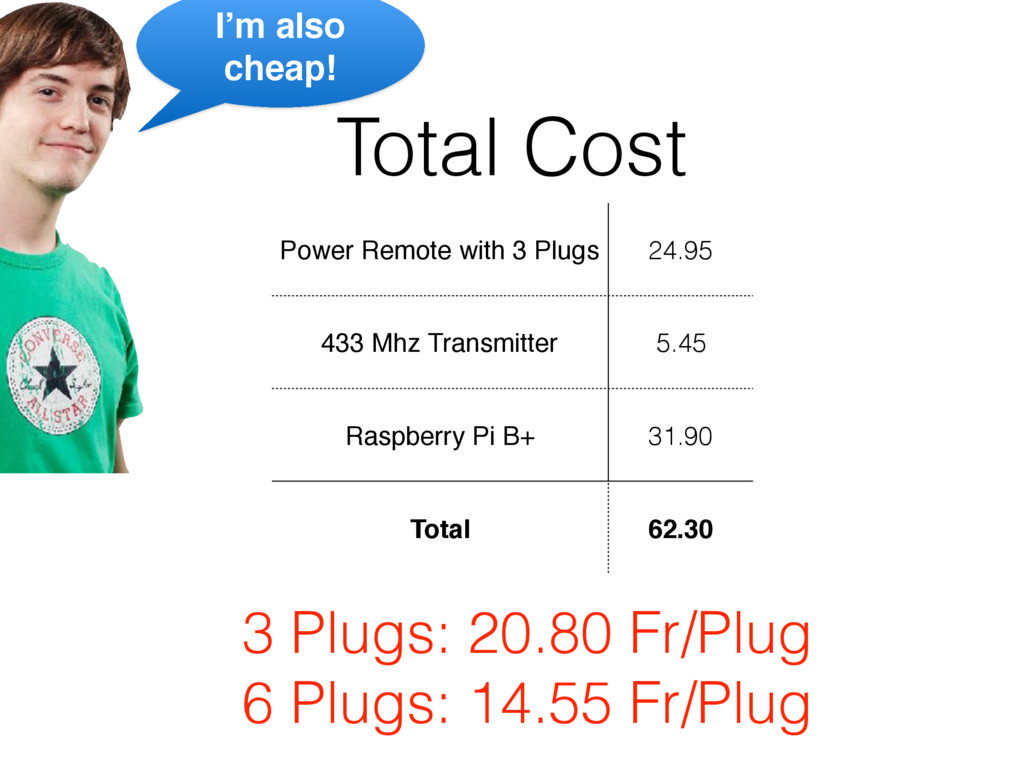 Total Cost Power Remote with 3 Plugs 24.95 433 ...