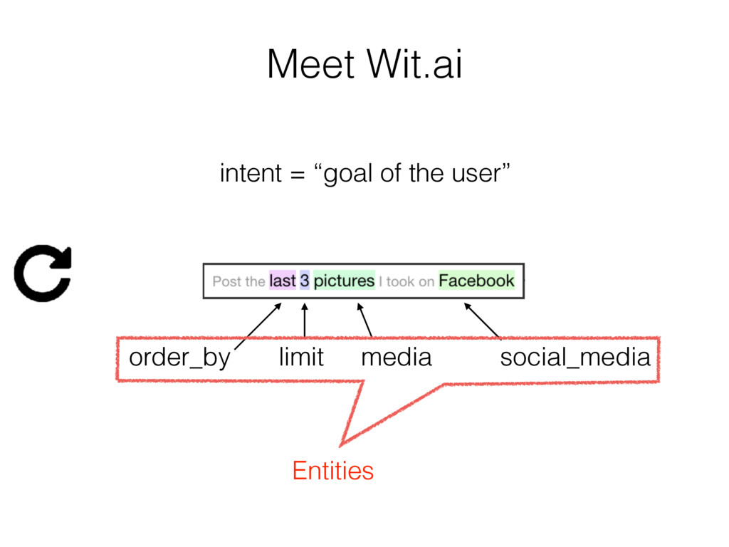 "Meet Wit.ai intent = ""goal of the user"" media o..."