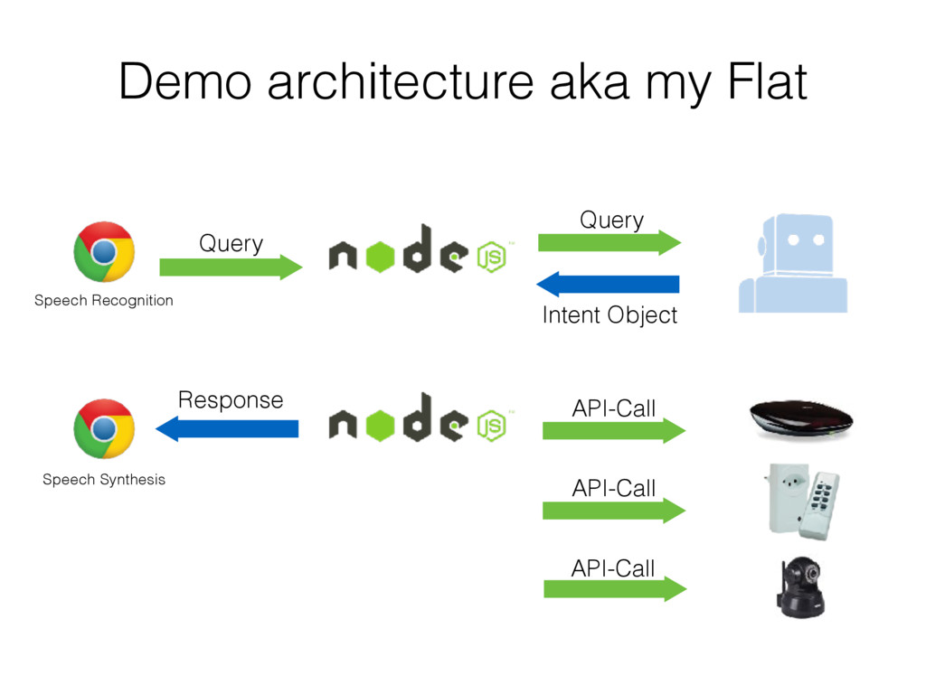 Query Intent Object Demo architecture aka my Fl...