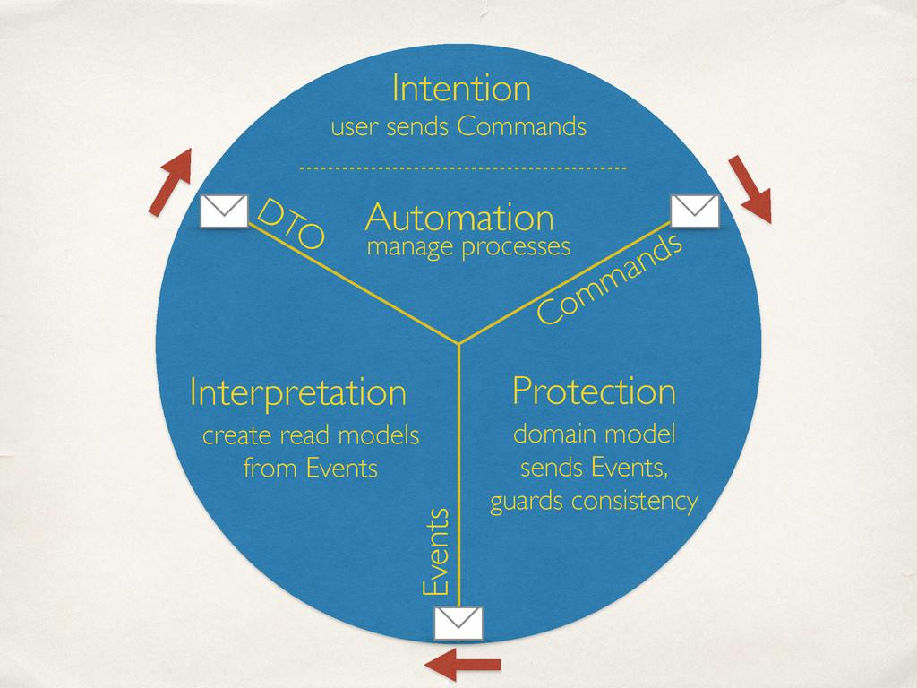 Intention Protection Interpretation Automation ...