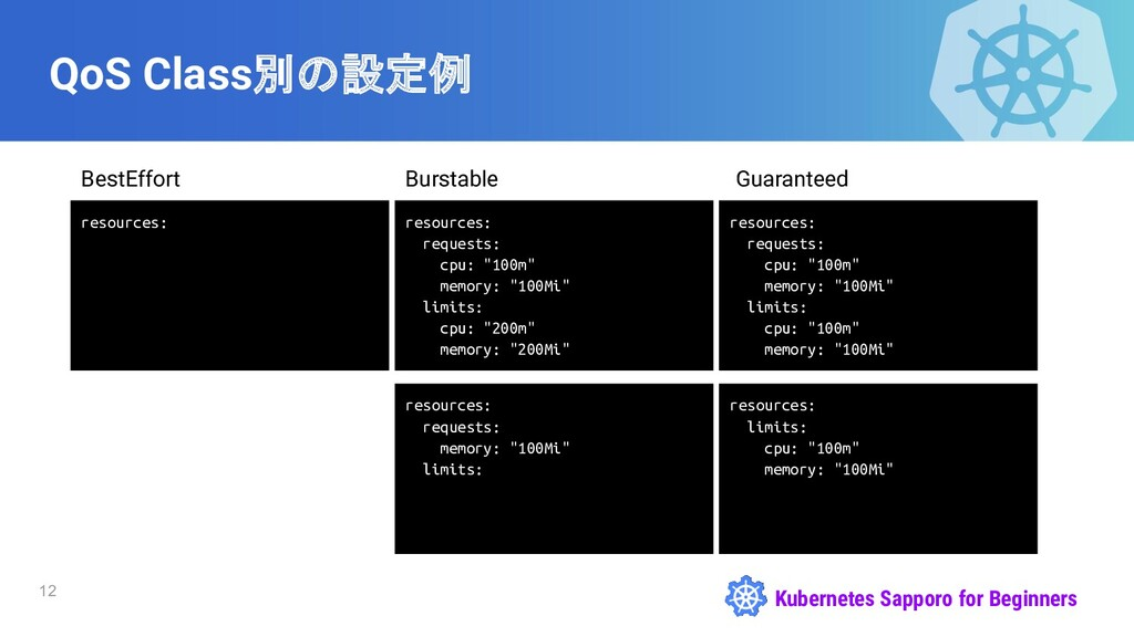 Kubernetes Sapporo for Beginners QoS Class別の設定例...