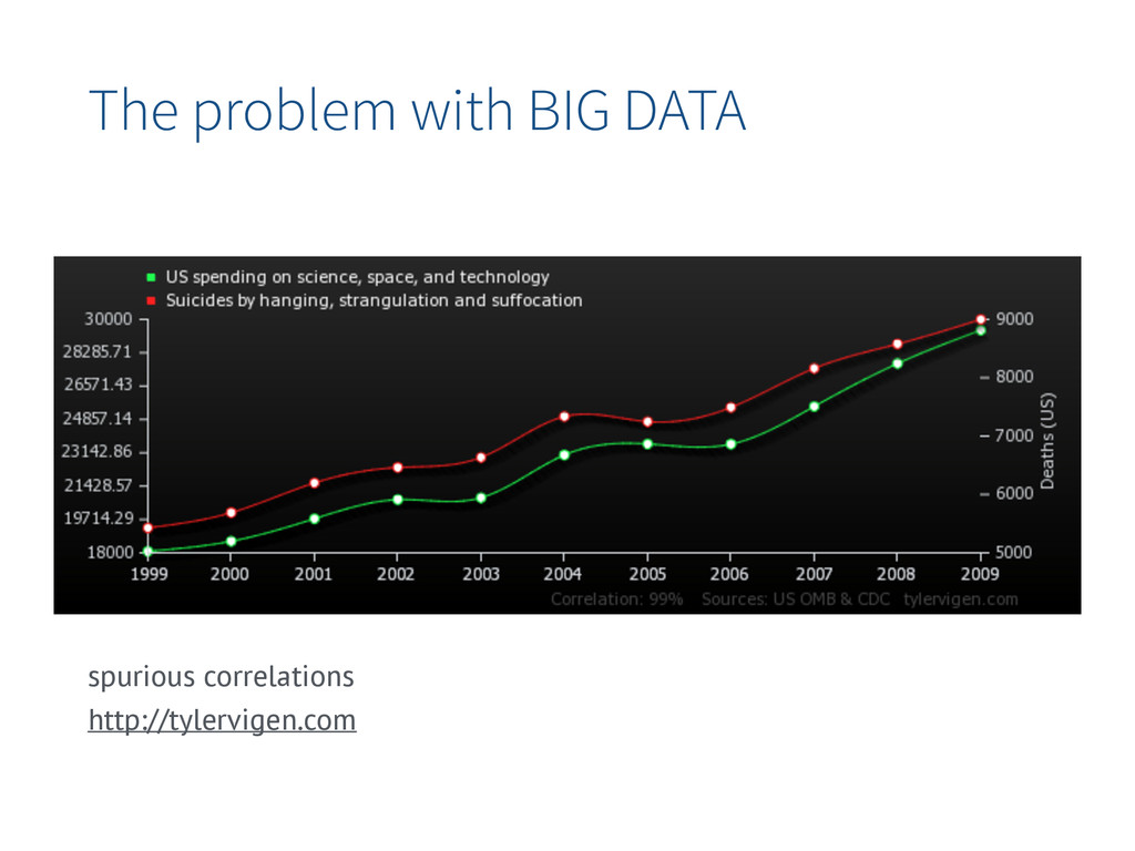 The problem with BIG DATA spurious correlations...