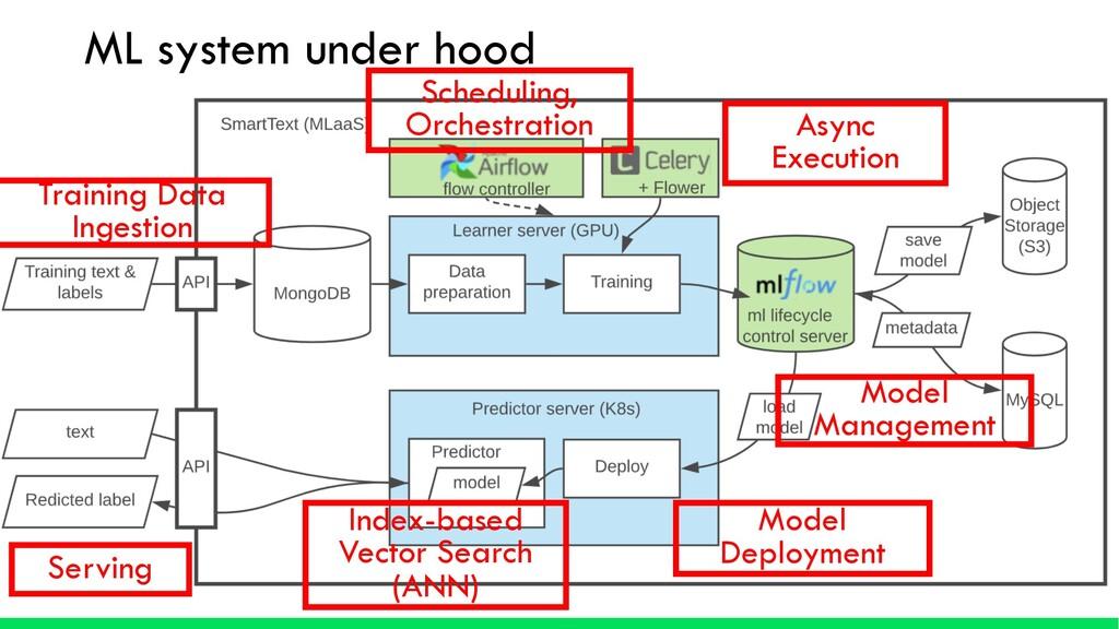 ML system under hood Scheduling, Orchestration ...