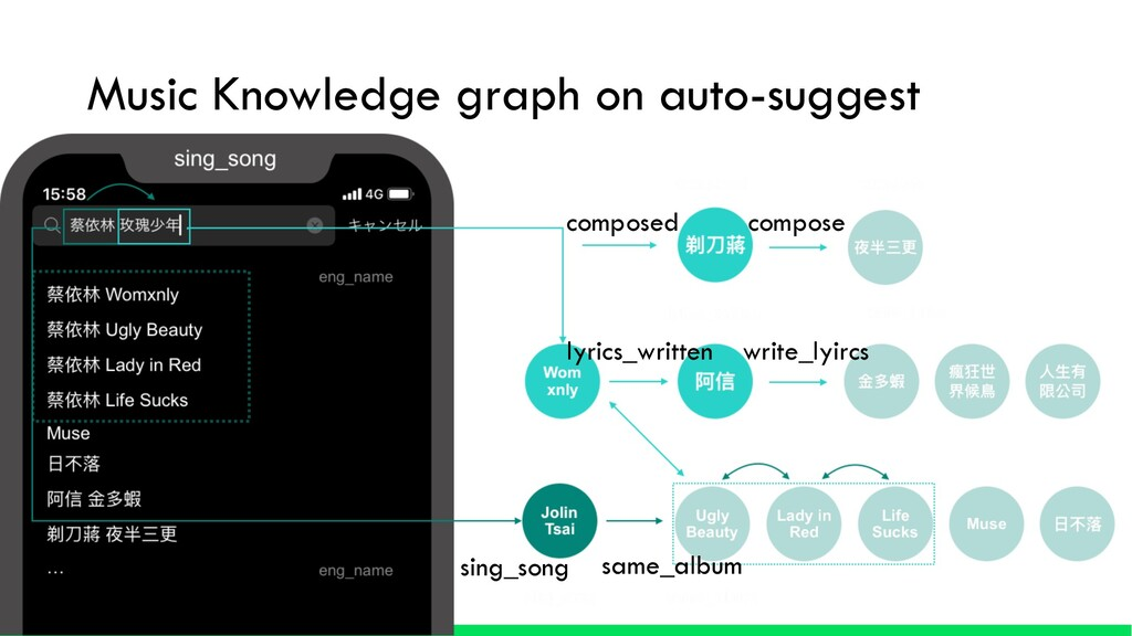 Music Knowledge graph on auto-suggest composed ...