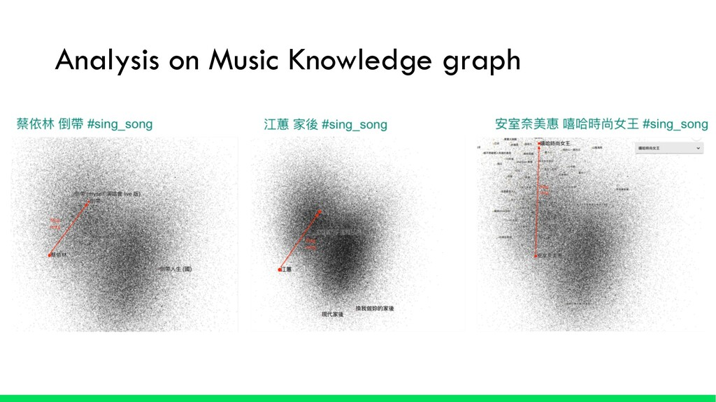 Analysis on Music Knowledge graph