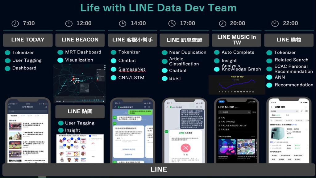About our Team : Data dev team TW