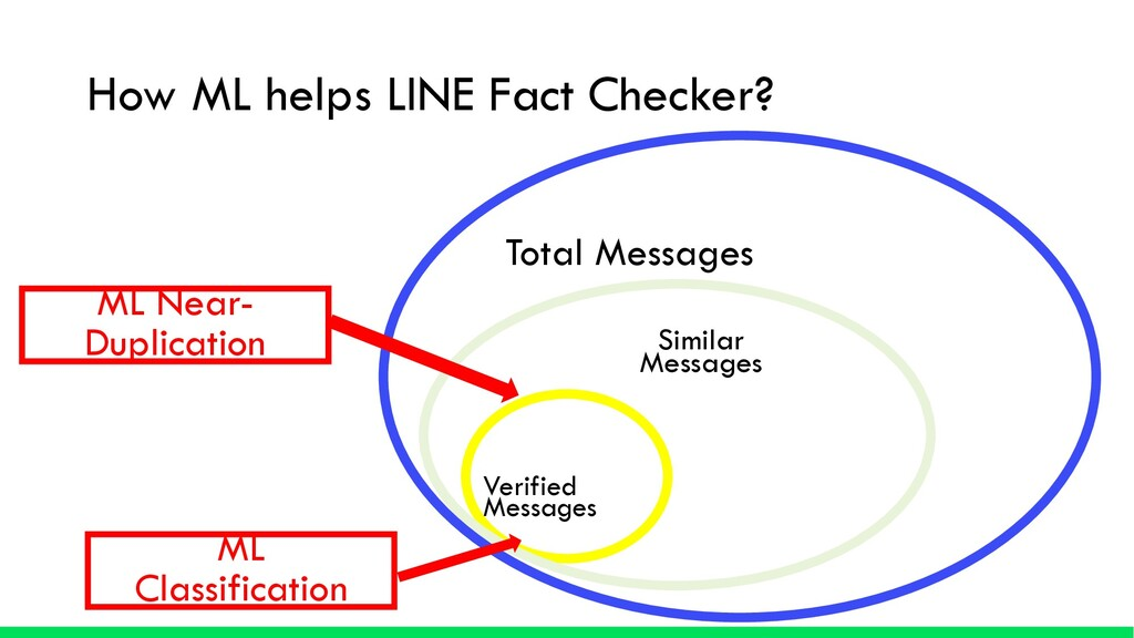How ML helps LINE Fact Checker? Verified Messag...