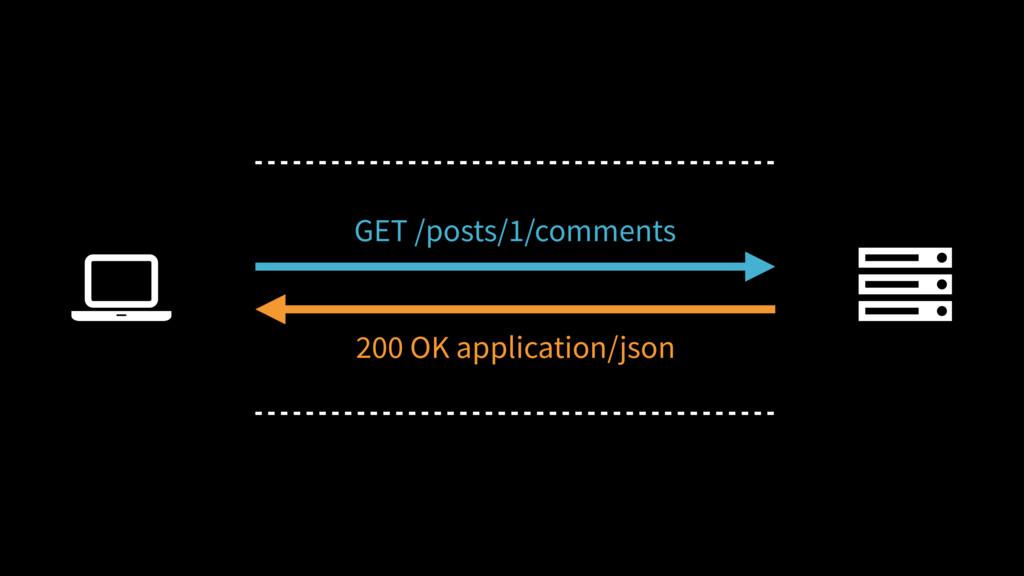 Ȑ GET /posts/1/comments 200 OK application/json