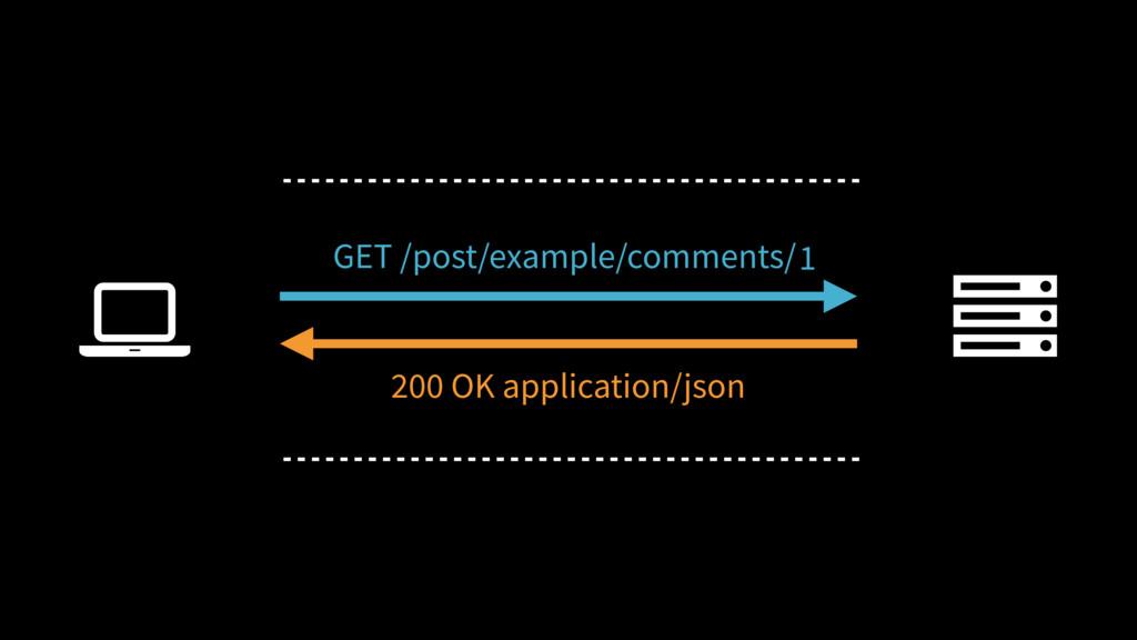 Ȑ GET /post/example/comments/ 200 OK applicatio...