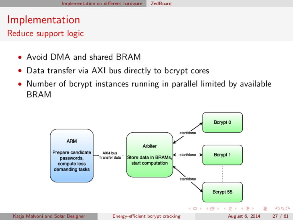 Implementation on different hardware ZedBoard Im...