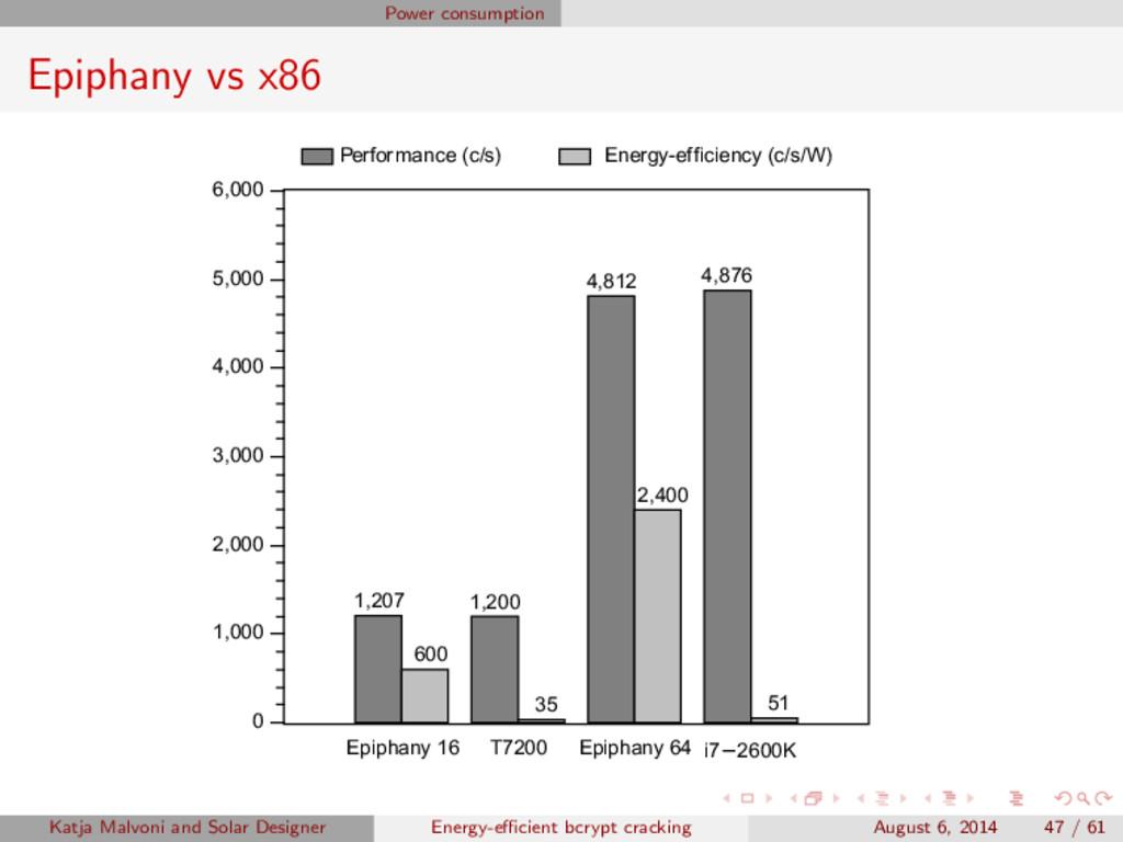 Power consumption Epiphany vs x86 1,207 1,200 4...