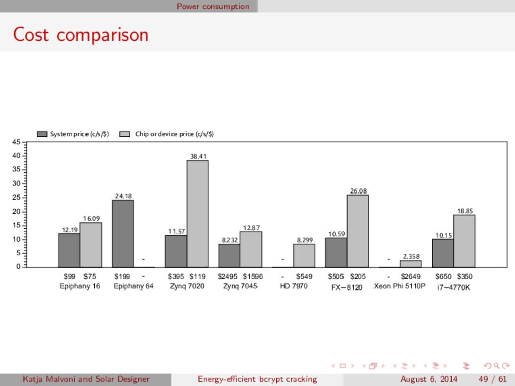 Power consumption Cost comparison 12.19 24.18 1...
