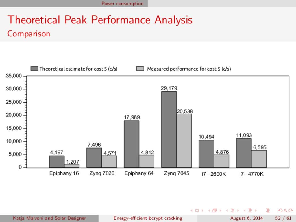 Power consumption Theoretical Peak Performance ...