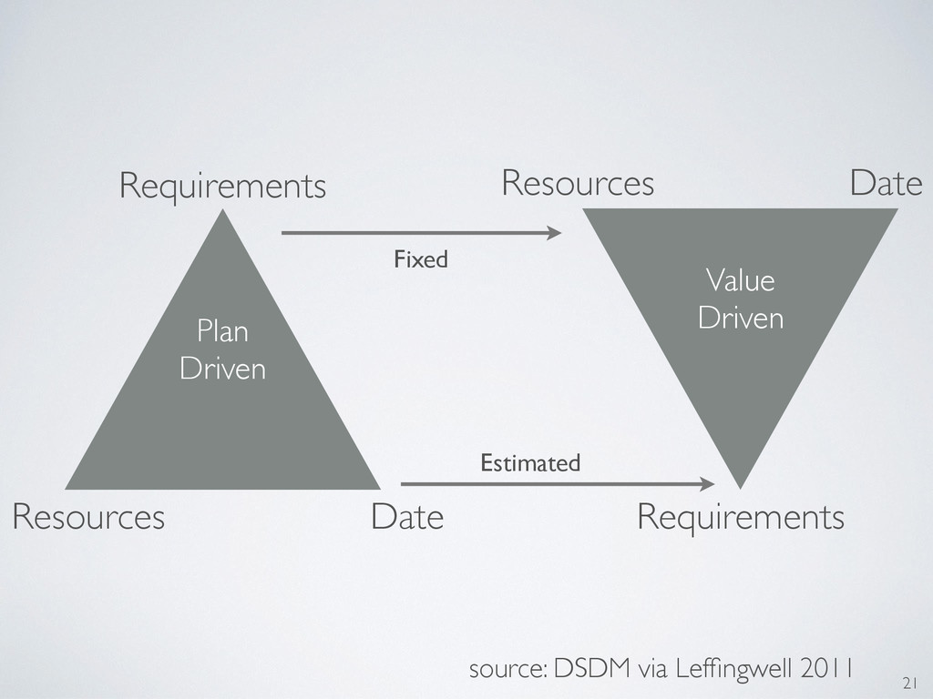 21 Plan Driven Requirements Value Driven Requir...