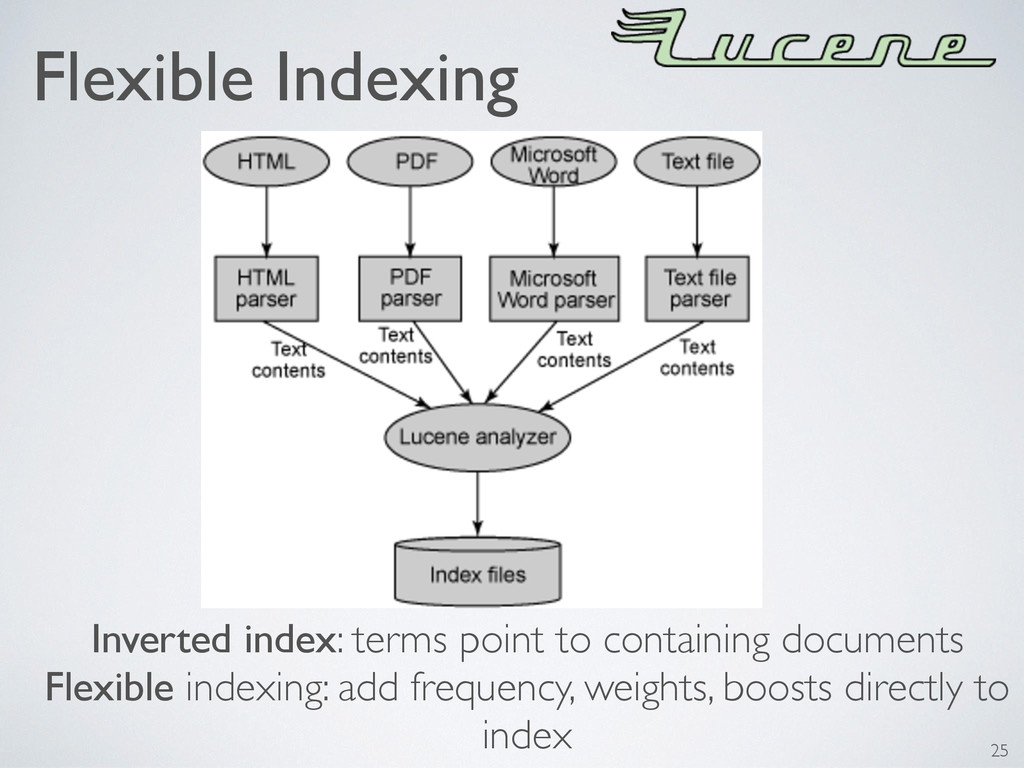 Flexible Indexing 25 Inverted index: terms poin...