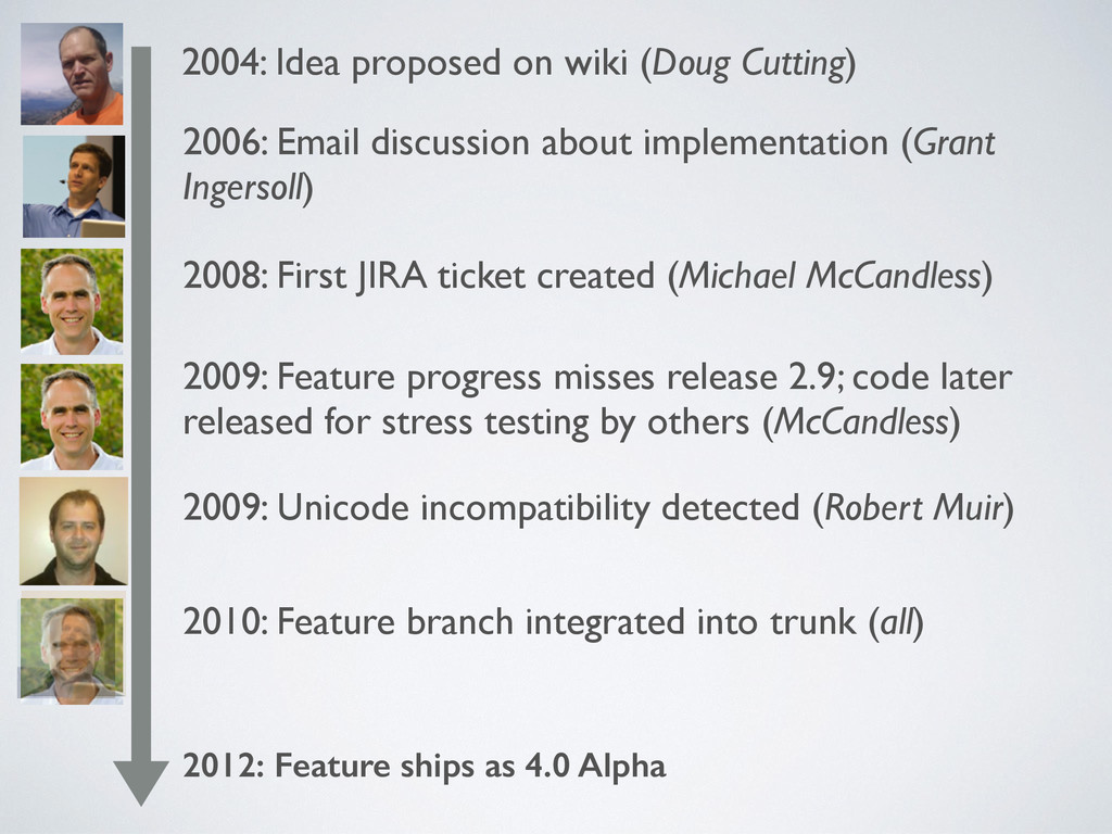 2004: Idea proposed on wiki (Doug Cutting) 2006...