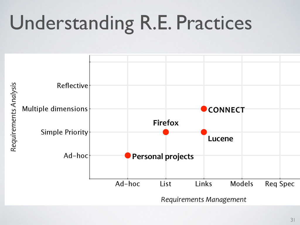 Understanding R.E. Practices Ad-hoc List Links ...