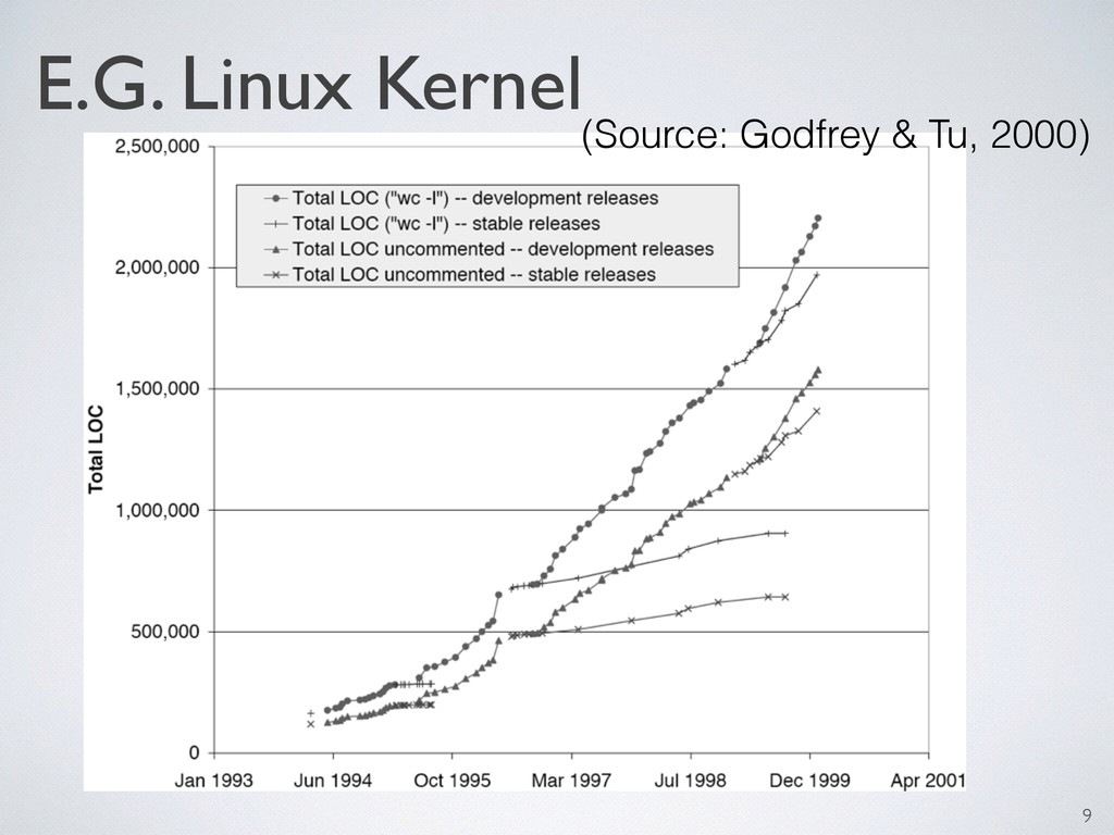 (Source: Godfrey & Tu, 2000) E.G. Linux Kernel 9