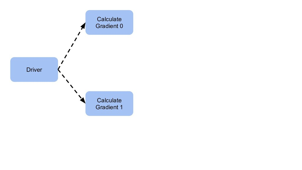 Driver Calculate Gradient 0 Calculate Gradient 1