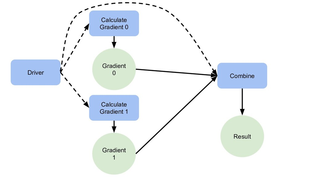 Driver Calculate Gradient 0 Calculate Gradient ...