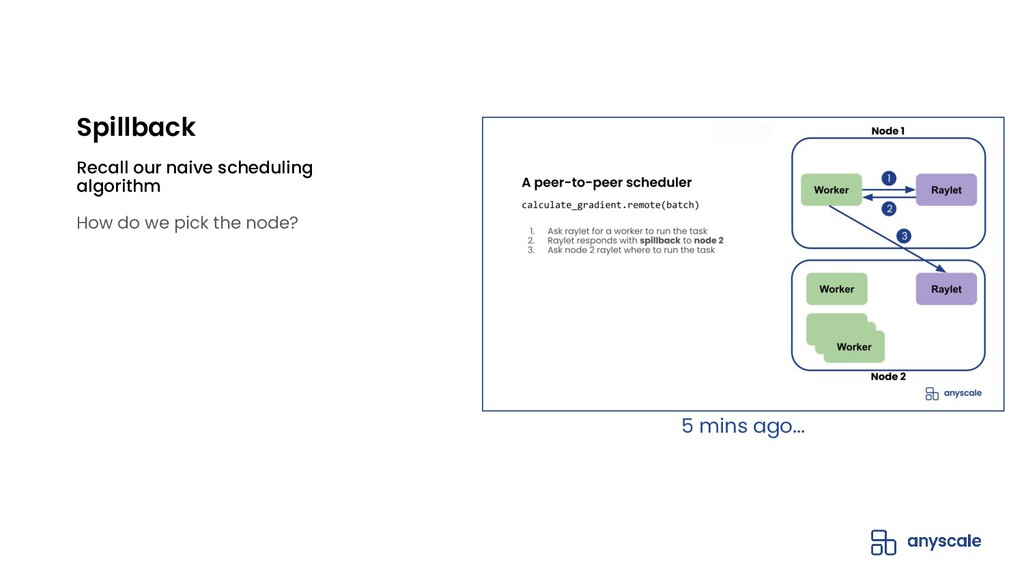 Recall our naive scheduling algorithm How do we...