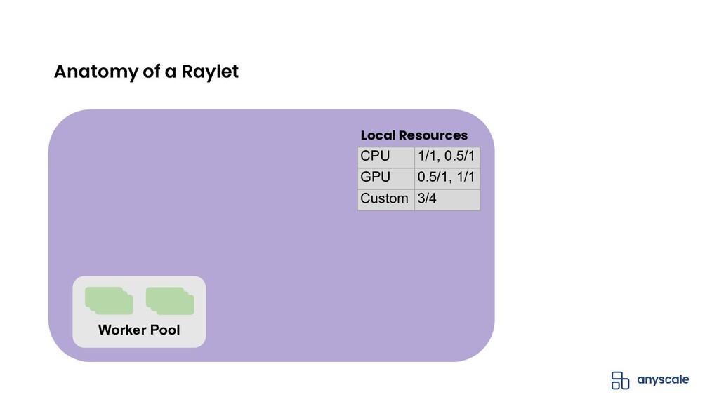 Anatomy of a Raylet CPU 1/1, 0.5/1 GPU 0.5/1, 1...