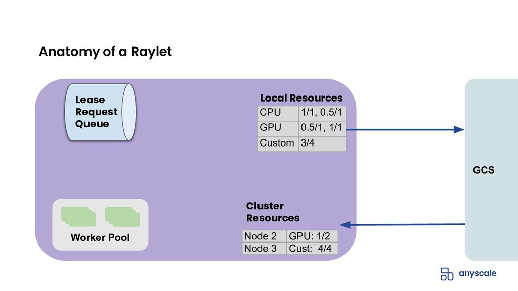 Anatomy of a Raylet Lease Request Queue CPU 1/1...