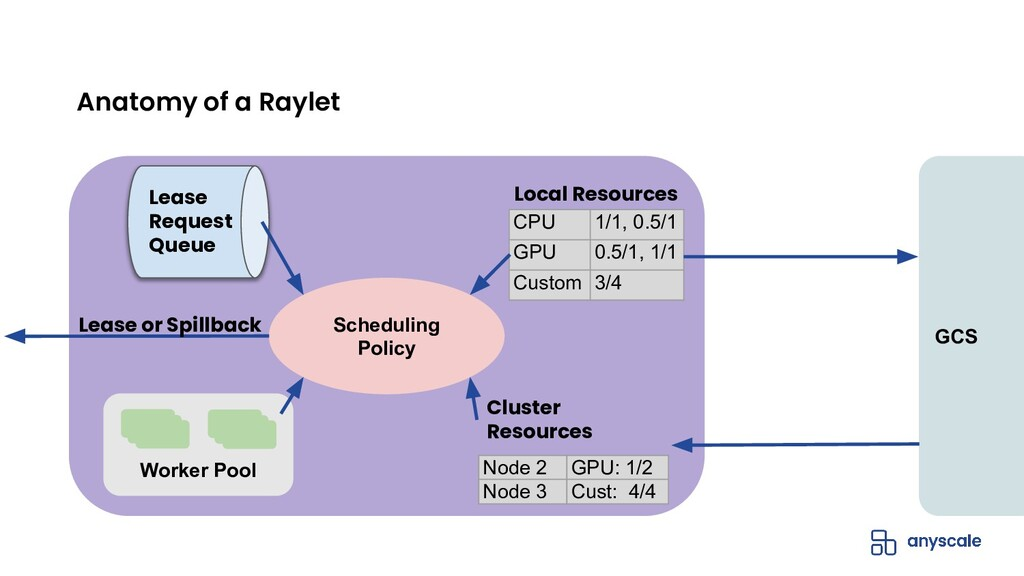 Anatomy of a Raylet Lease Request Queue Schedul...
