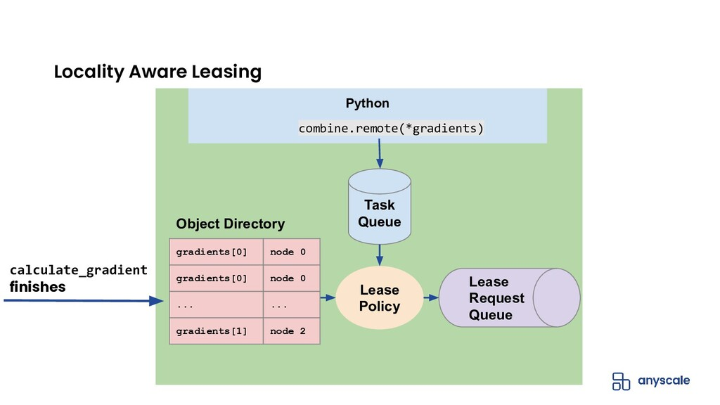 Locality Aware Leasing Core Worker Python combi...
