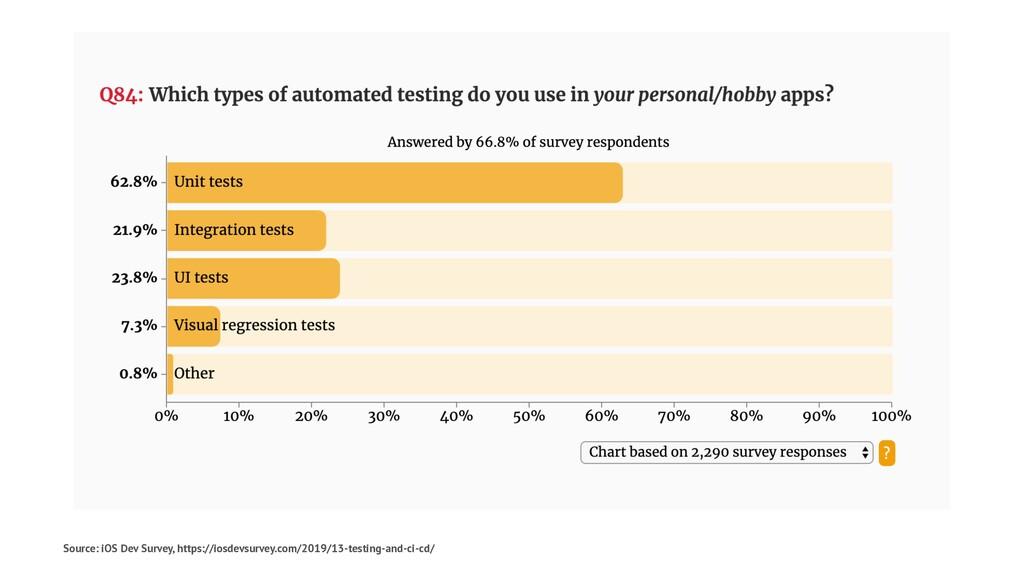Source: iOS Dev Survey, https://iosdevsurvey.co...