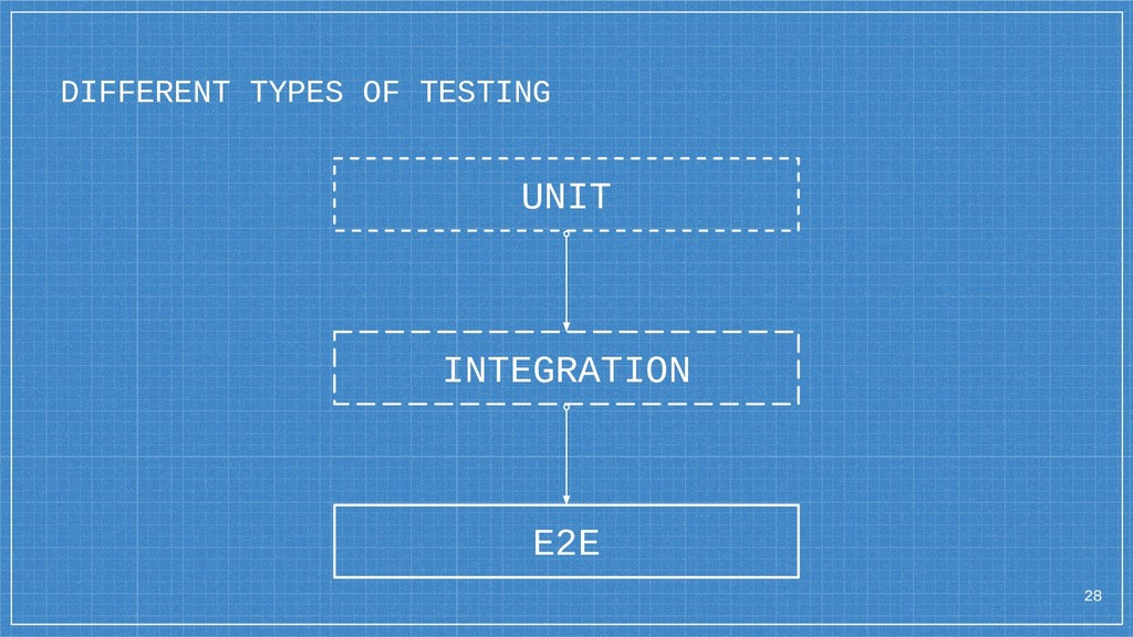 DIFFERENT TYPES OF TESTING INTEGRATION E2E UNIT...