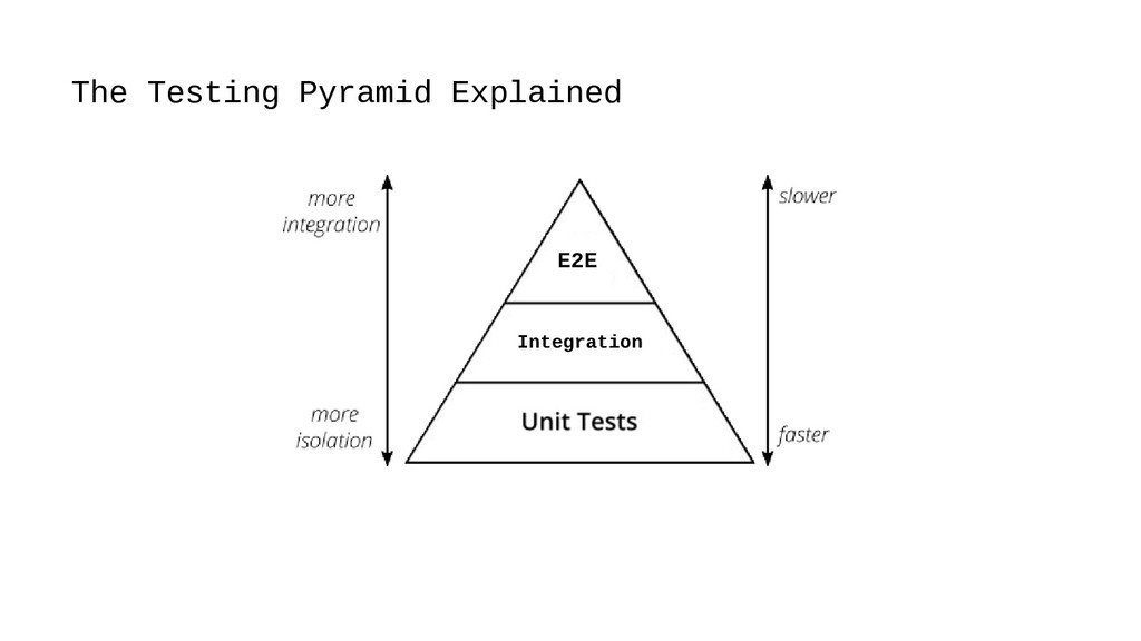 30 The Testing Pyramid Explained Integration E2E