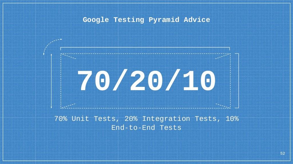 70% Unit Tests, 20% Integration Tests, 10% End-...