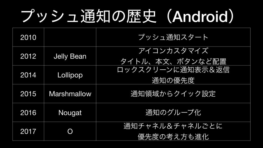 ϓογϡ௨ͷྺʢAndroidʣ 2010 ϓογϡ௨ελʔτ 2012 Jelly B...