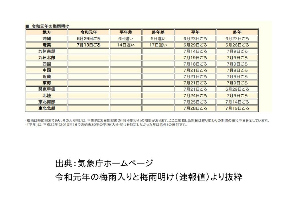 出典:気象庁ホームページホームページ 令和元年の梅雨入りと梅の梅雨入りと梅雨梅雨入りと梅雨明け...