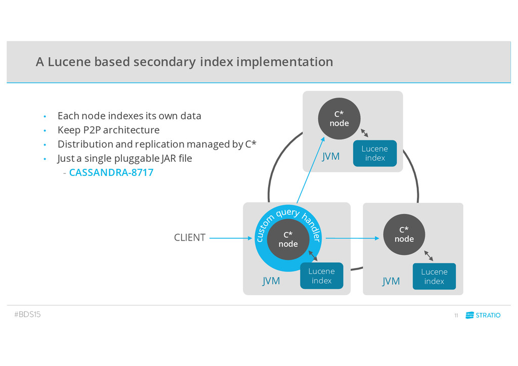 A Lucene based secondary index implementation C...