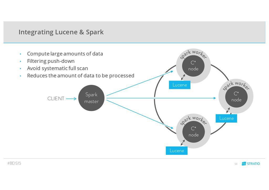 Integrating Lucene & Spark CLIENT Spark master ...