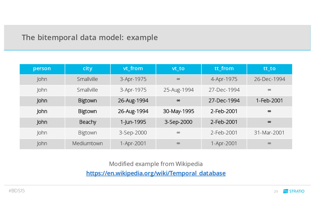 The bitemporal data model: example #BDS15 29 pe...