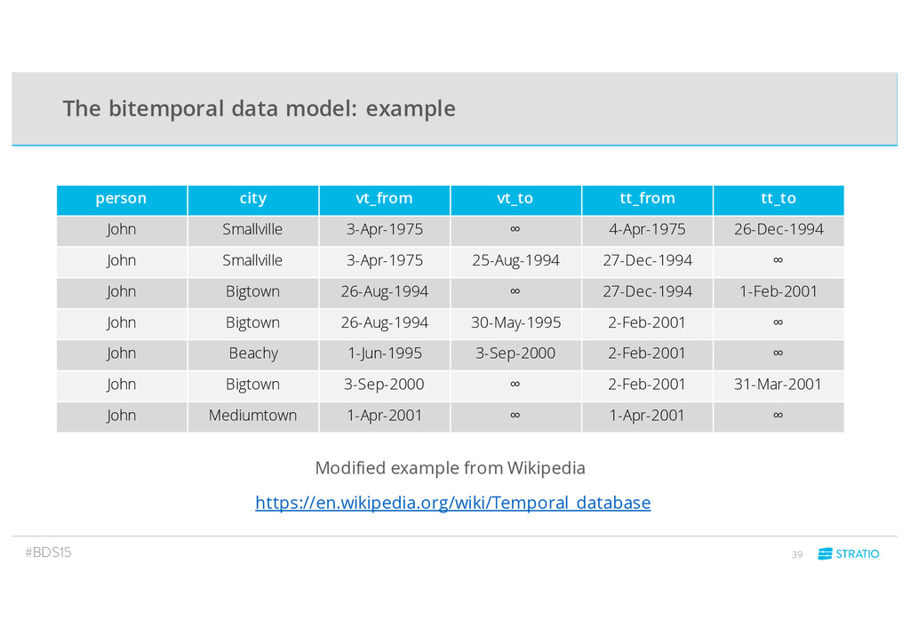 The bitemporal data model: example #BDS15 39 Mo...